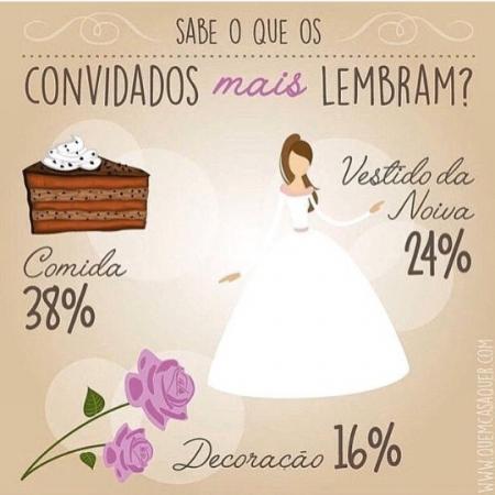 pesquisa_convidados_casamento_reparam